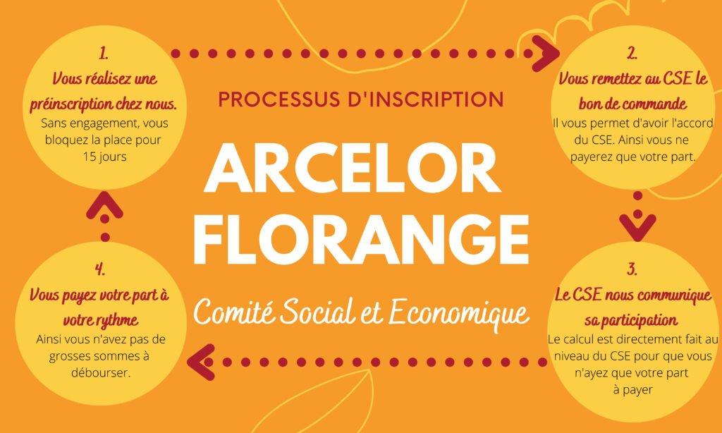 ARCELOR FLORANGE
